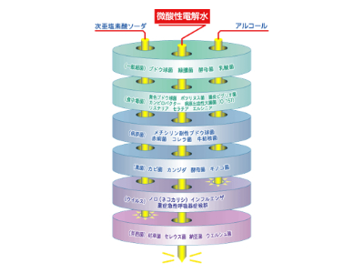 微酸性電解水の効果と安全性